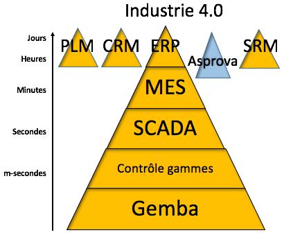 industrie-4-0-asprovaa